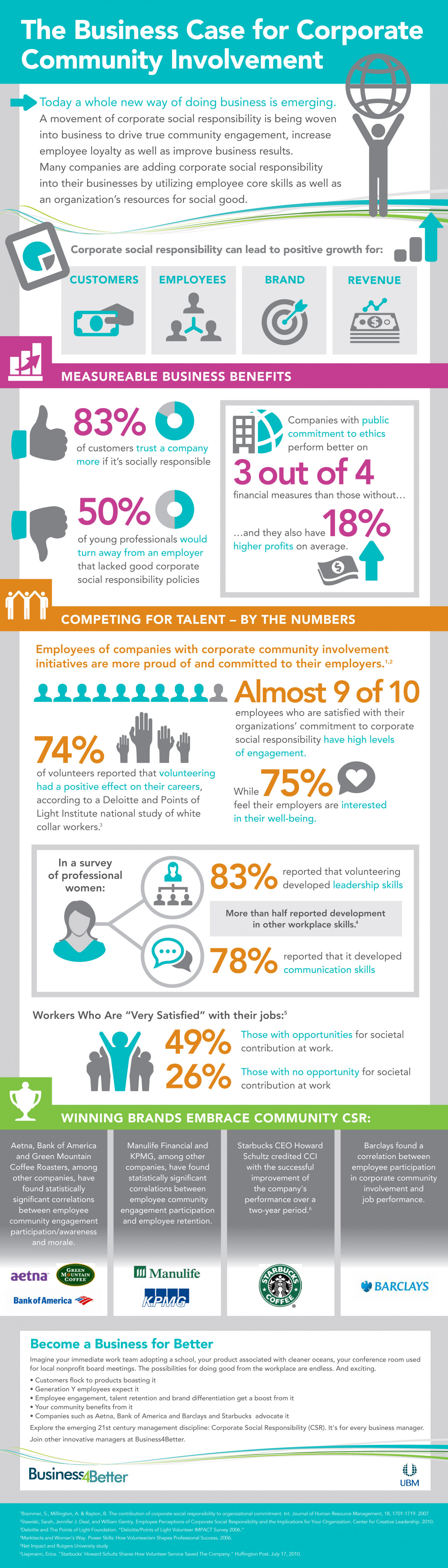 Business4Better: The Case for Corporate Community Involvement Infographic
