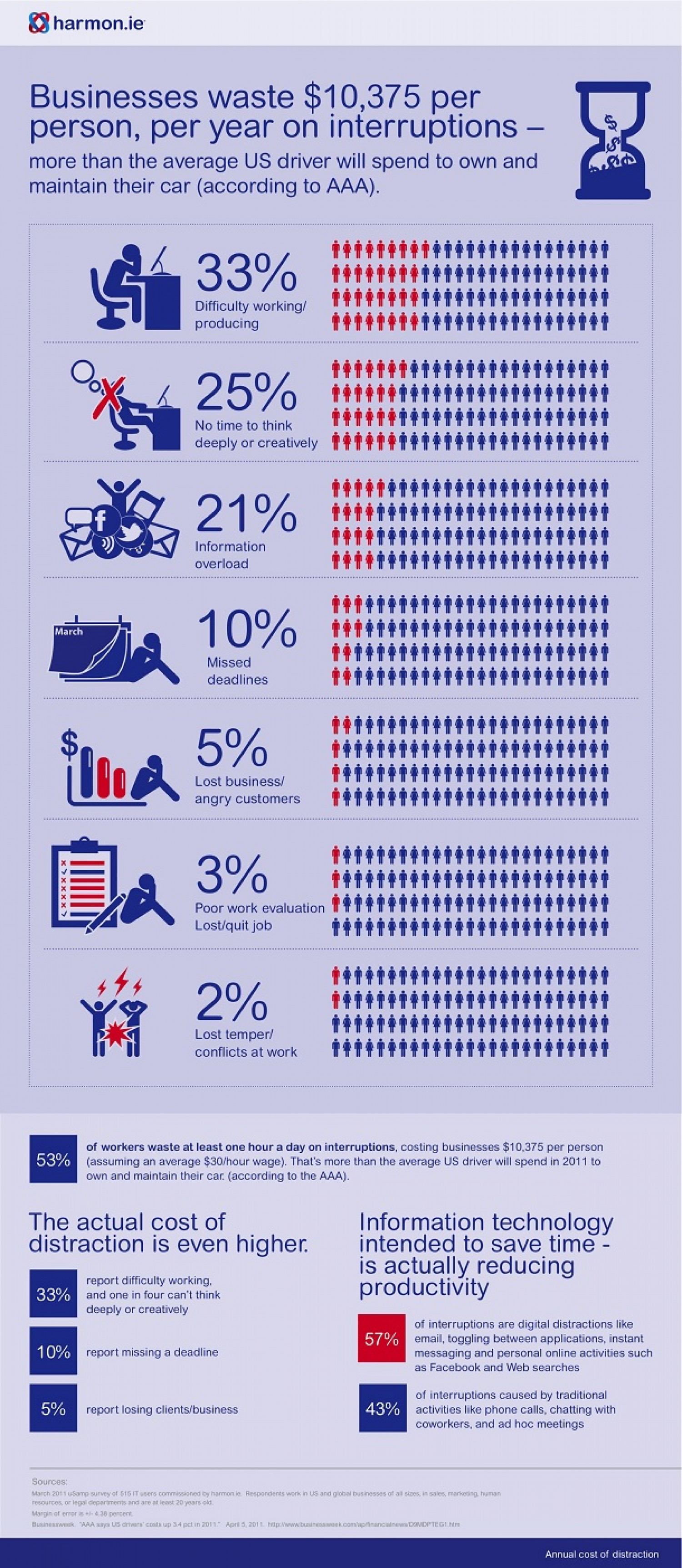 Businesses Waste $10,375/Person /Year On Distractions Infographic