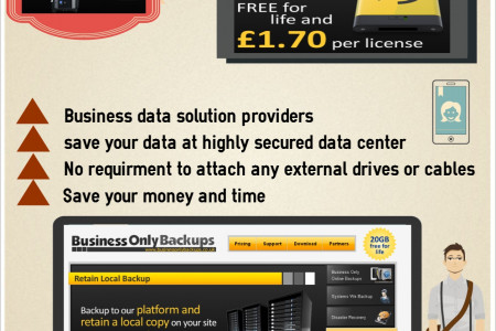 Businessonlybackups.co.uk – online data solution provider Infographic