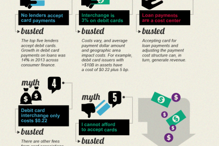 Busting the Myths- Paying Loans with a Card Infographic