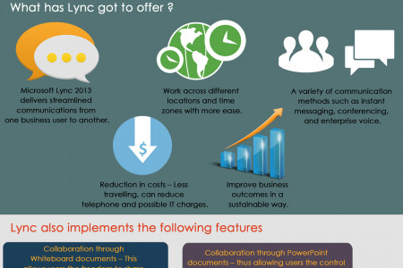 Buy Microsoft Cheap Software -Lync To Communicate Businesses Infographic