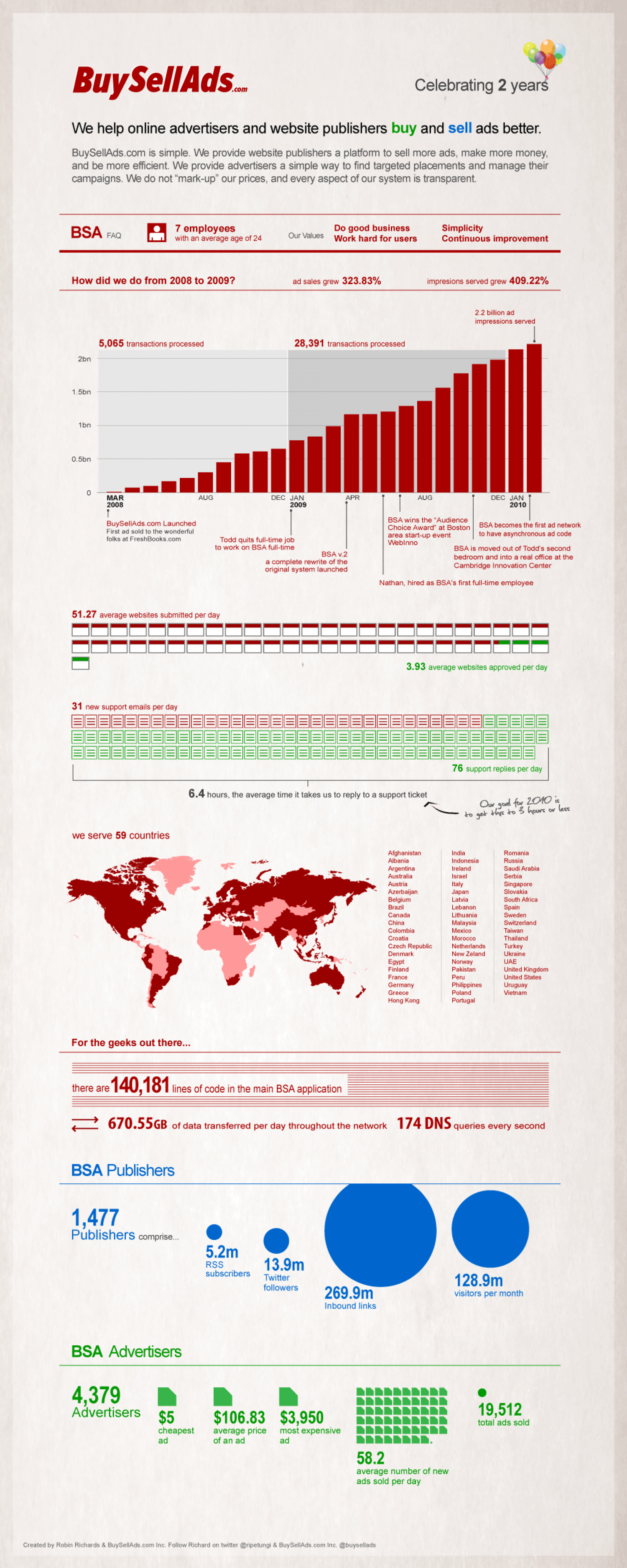 Buy Sell Ads Celebrating Two Years  Infographic