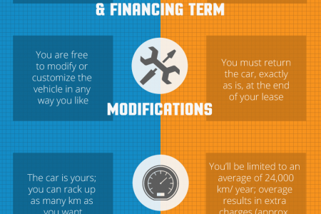 Buy Vs Lease A Car Infographic