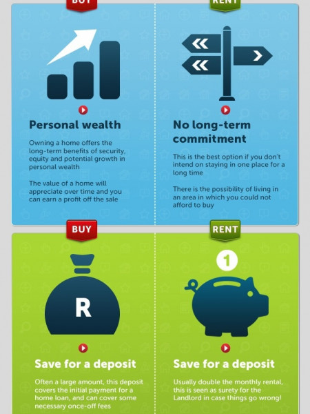 Buy vs Rent Infographic