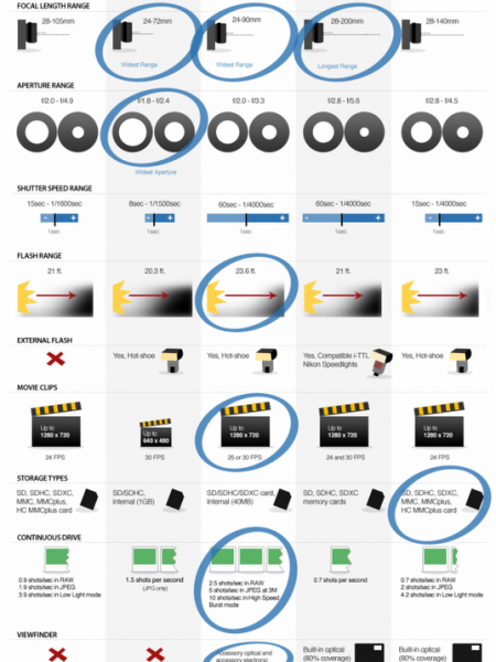 Buying a Compact Pocket Camera Infographic