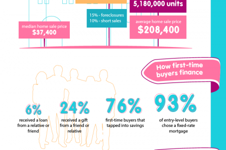 Buying And Selling Real Estate In 2013 Infographic