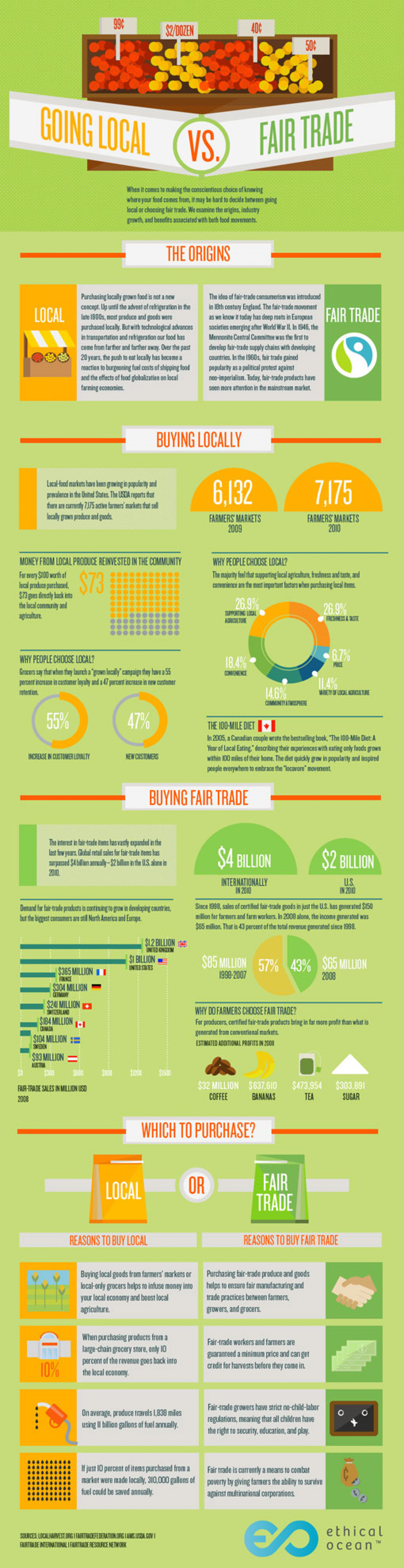 Buying Local vs. Fair Trade Infographic
