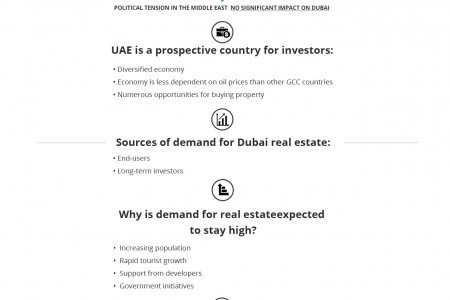 Buying property in Dubai Infographic