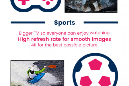 Buying the Perfect TV Infographic