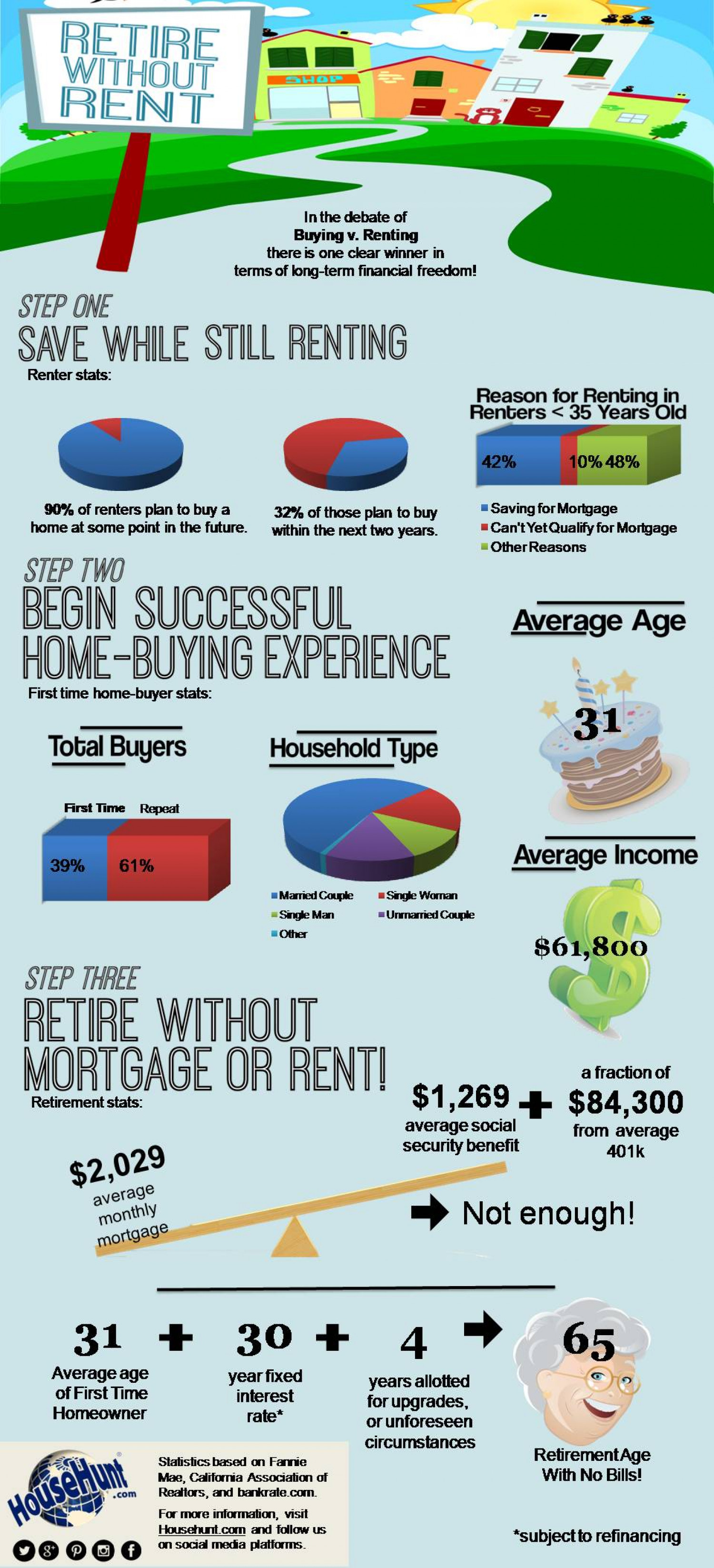 Buying vs. Renting Infographic