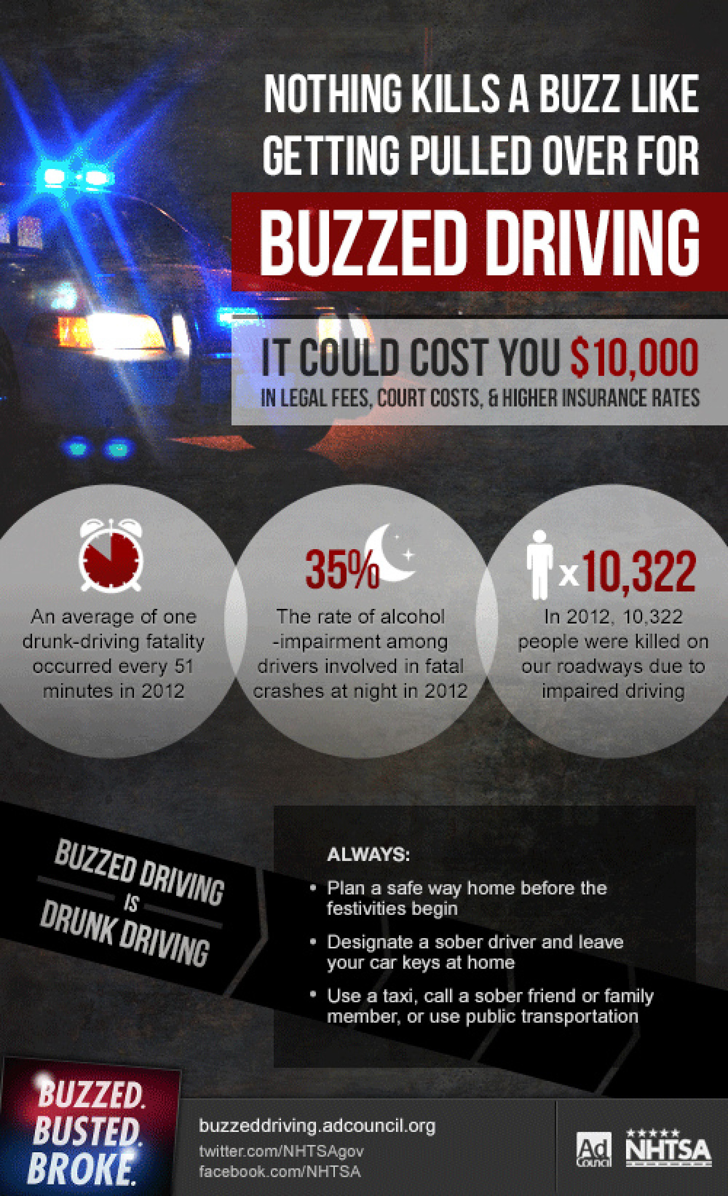 Buzzed Driving Is Drunk Driving Infographic