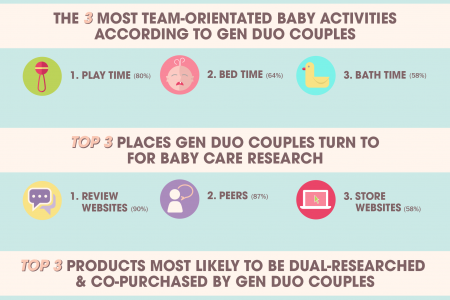 By George! Wills & Kate are a Gen Duo couple!! Infographic