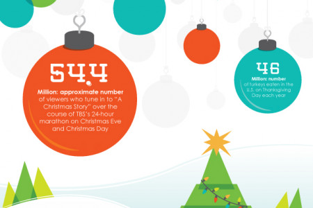 By the Number: Holiday Facts and Stats Infographic