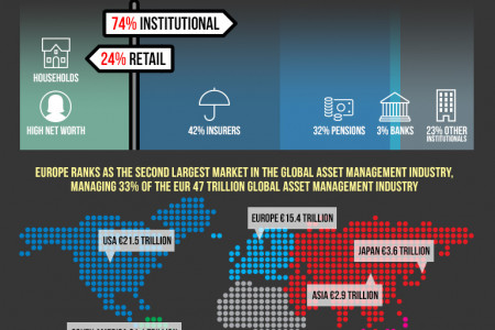 By the Numbers: Asset Management in Europe Infographic