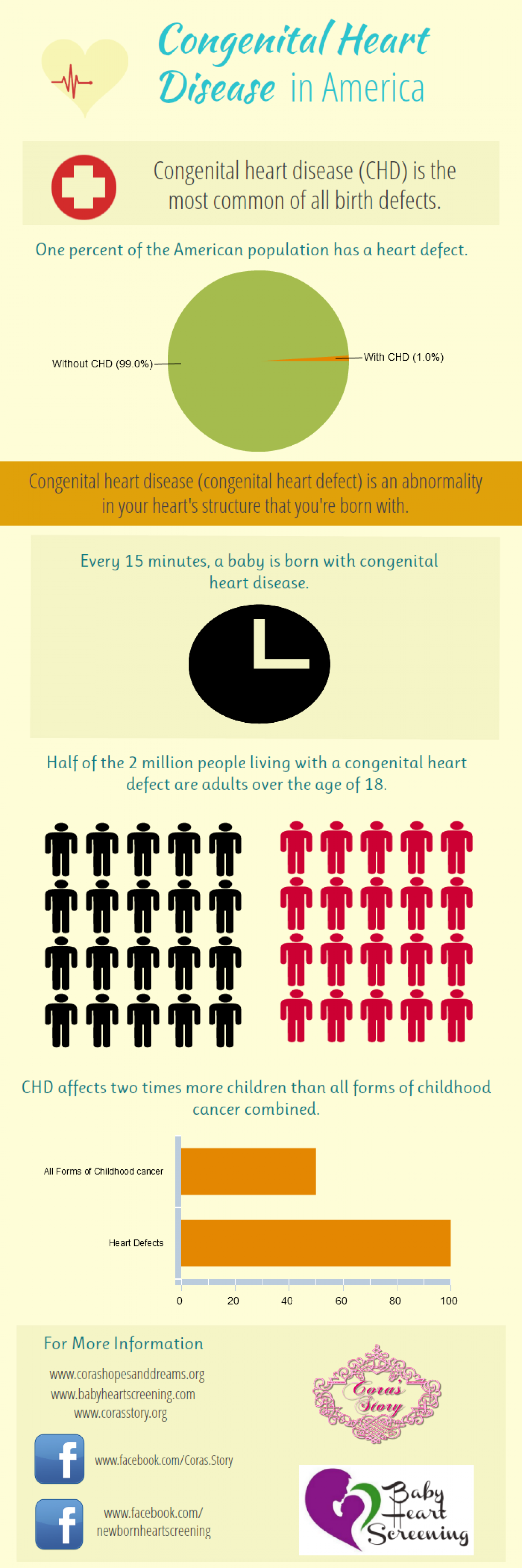 By the Numbers: Congenital Heart Disease in America Infographic