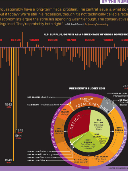 By the Numbers: Deficit Woes Infographic