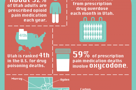 By the Numbers: Prescription Drug Abuse in Utah  Infographic