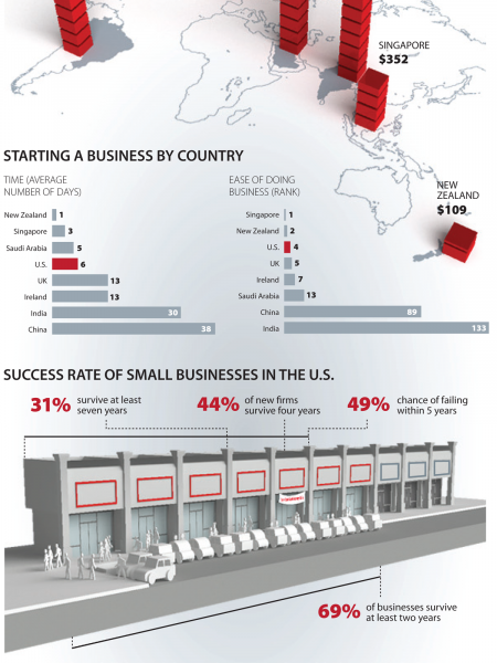 By The Numbers: Small Business In The U.S. & Abroad Infographic