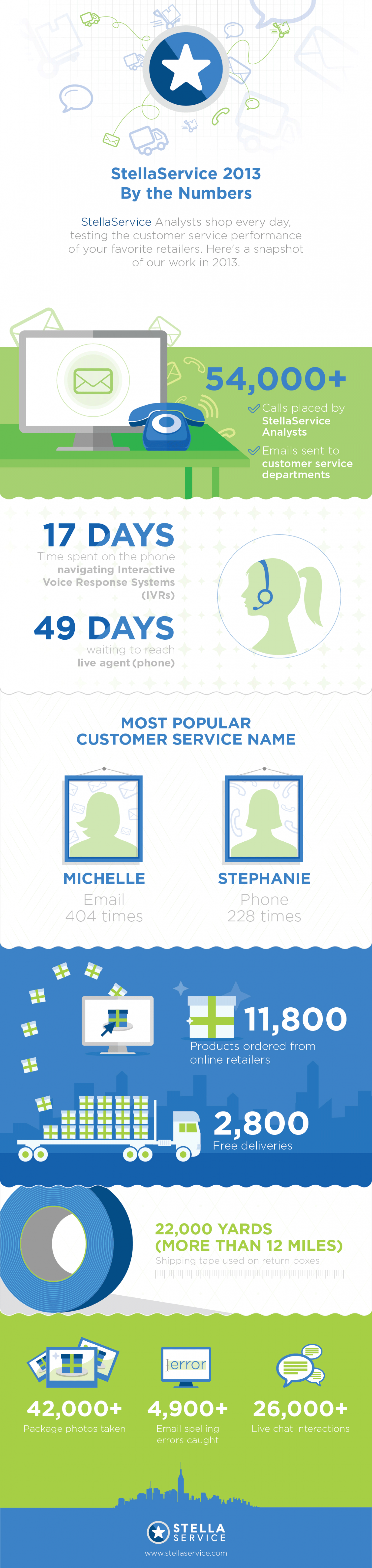 By the Numbers: StellaService Operations in 2013 Infographic
