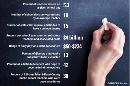 By the Numbers: Substitute Teachers Infographic