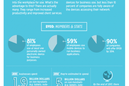 BYOD: Bring Your Own Device Infographic