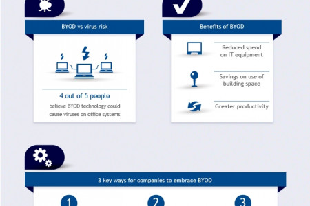 BYOD: Bringing business benefits or delivering disaster Infographic