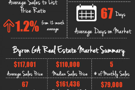 Byron GA Real Estate Market in August 2014 Infographic