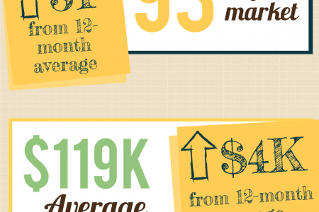Byron GA Real Estate Market in December 2014 Infographic