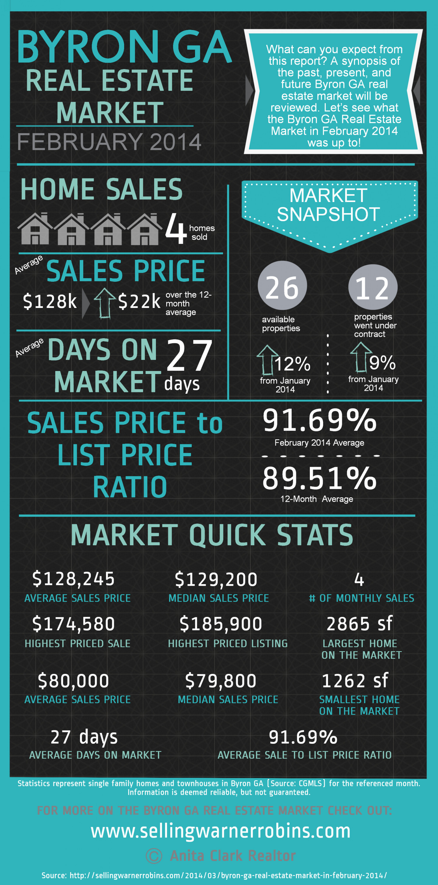 Byron GA Real Estate Market in February 2014 Infographic