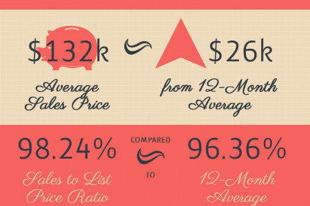 Byron GA Real Estate Market in July 2014 Infographic