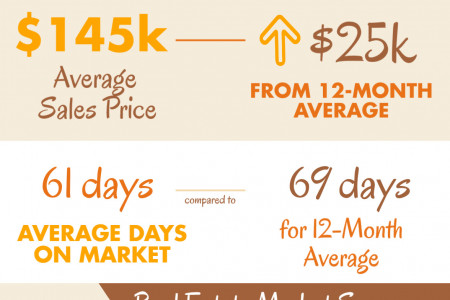 Byron GA Real Estate Market in September 2014 Infographic