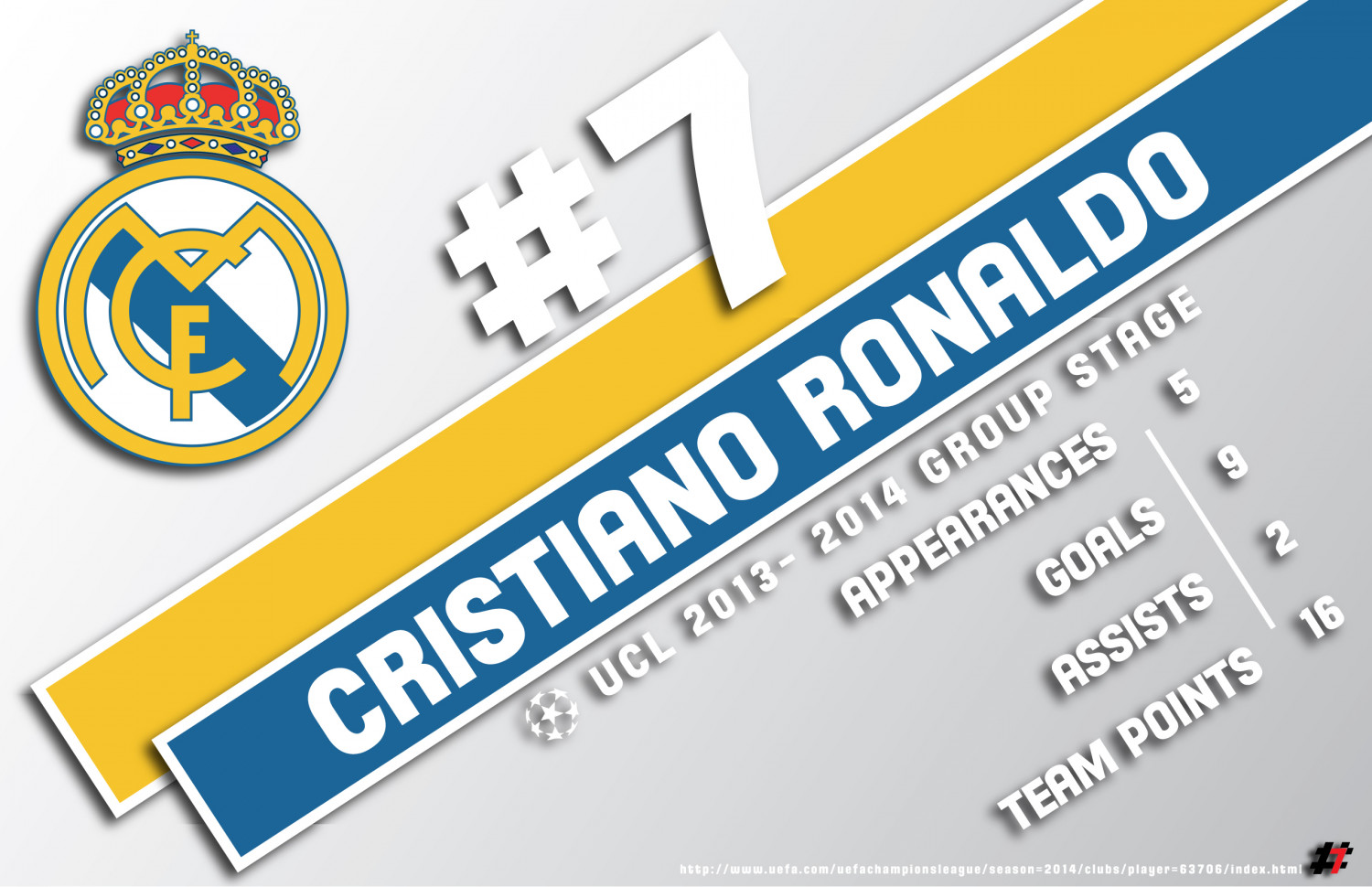 C. Ronaldo numbers through the UCL Group Stage Infographic