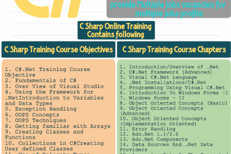 C Sharp .net training online Infographic
