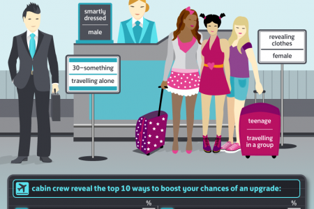 Cabin Crew Reveal How to Get an Upgrade Infographic