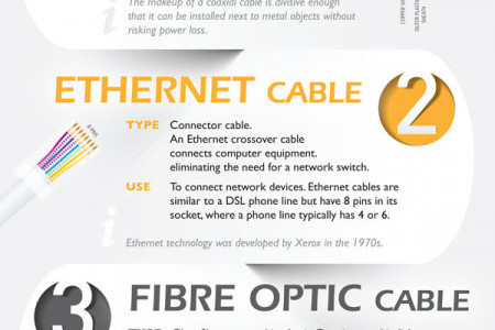 Cables Explained - An Infographic Infographic
