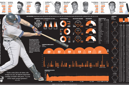 Cabrera´s Triple Crown Infographic