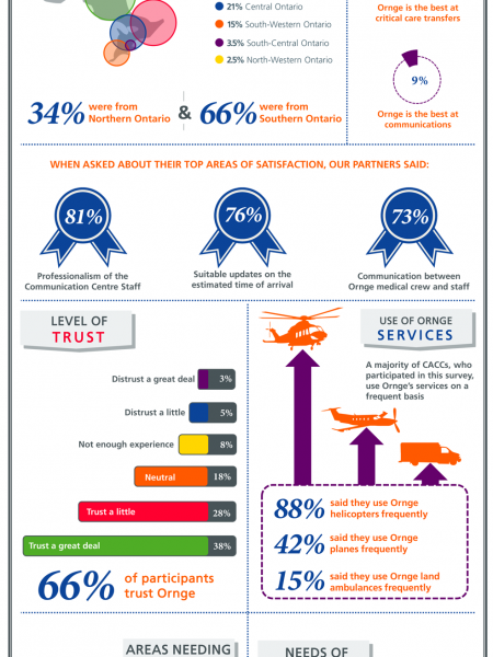 CACC Survey Results Infographic