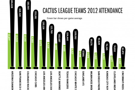 Cactus League draws more fans than Grapefruit League Infographic