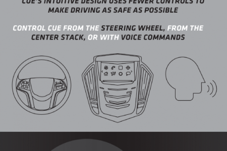 Cadillac User Experience: The Next Generation of Driving Technology Infographic