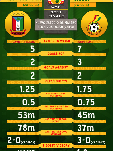 CAF  Africa Cup of Nations - Semifinals - Equatorial Guinea  vs  Ghana Infographic