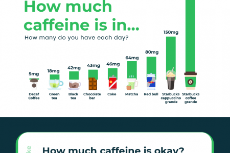 Caffeine consumption - How much is too much? Infographic