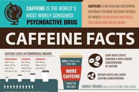Caffeine in Coffee Infographic
