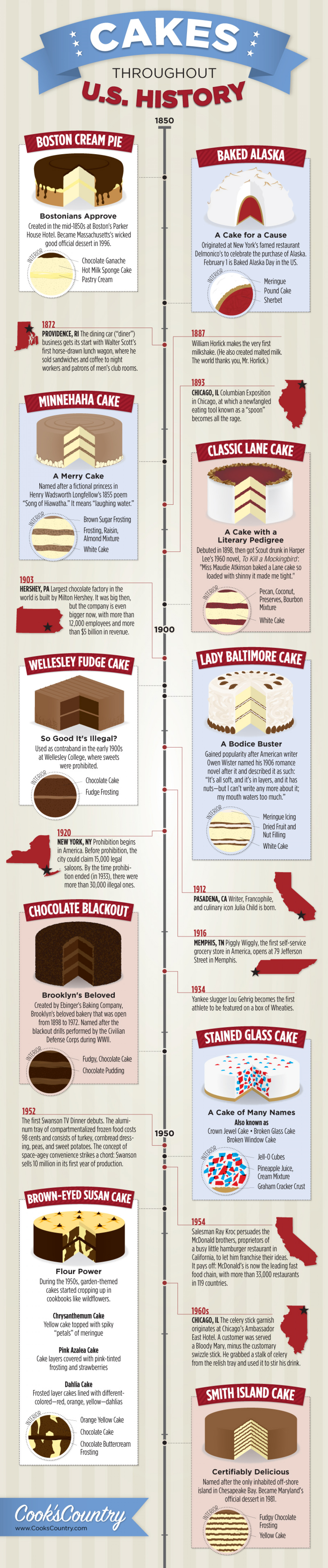 Cakes Throughout U.S. History Infographic