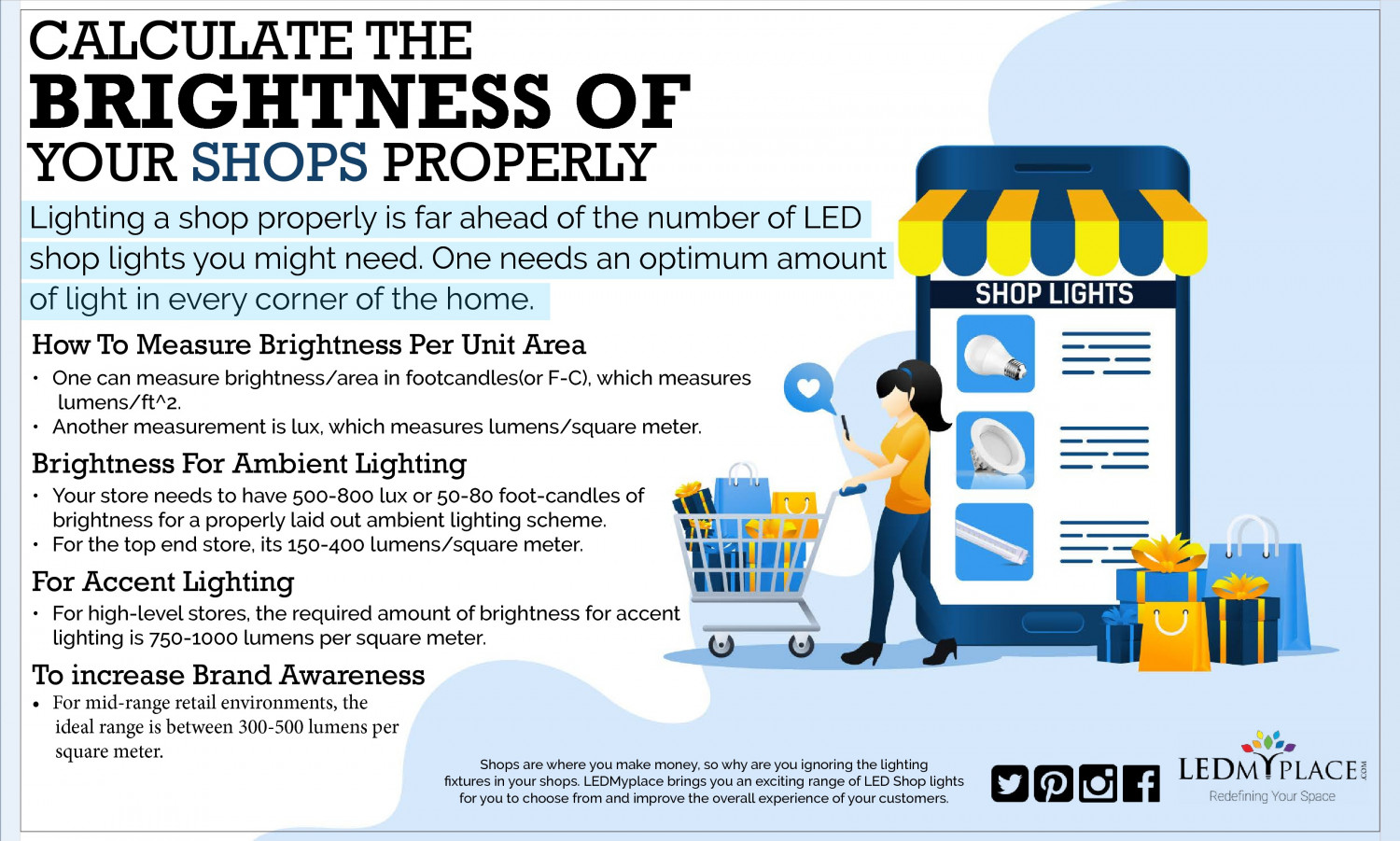 CALCULATE THE BRIGHTNESS OF YOUR SHOPS PROPERLY Infographic