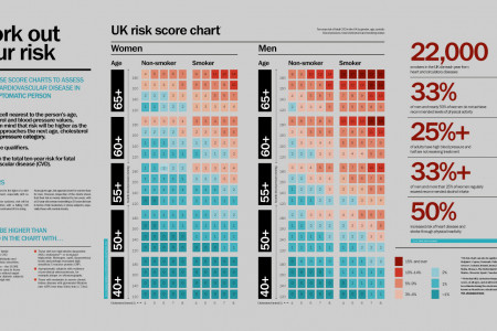 Calculate your risk of heart disease Infographic