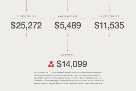 Calculating Lifetime Value Infographic