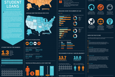 Calculating the Scale & Effects of Student Loans Infographic