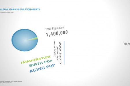 Calgary Region population 2012 Infographic