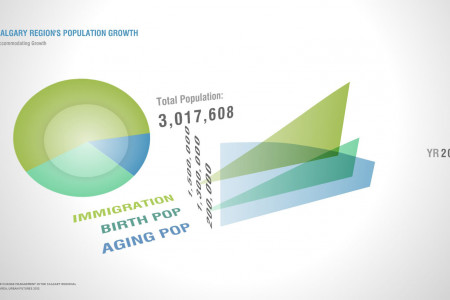 Calgary Region population growth by 2076 Infographic