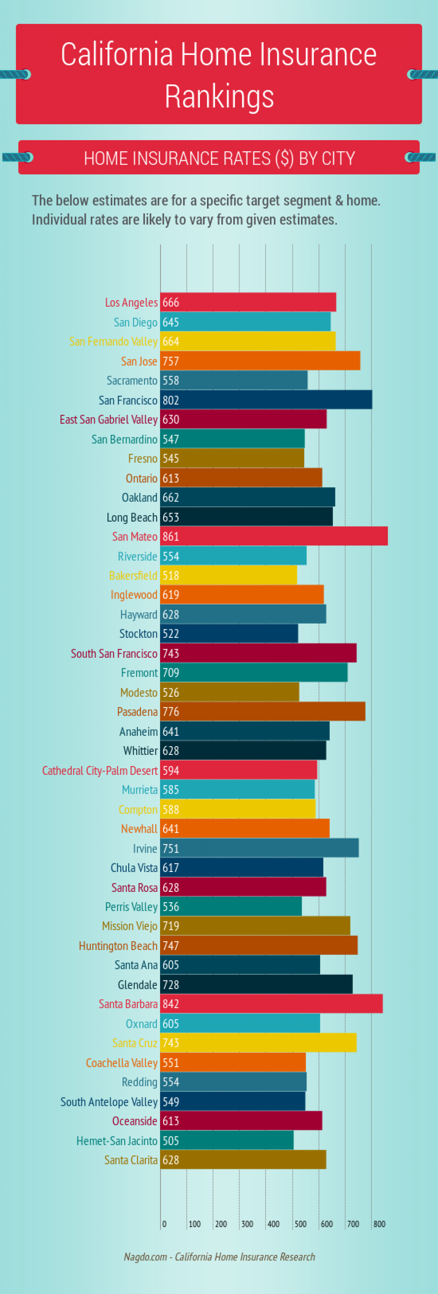 california home insurance rankings